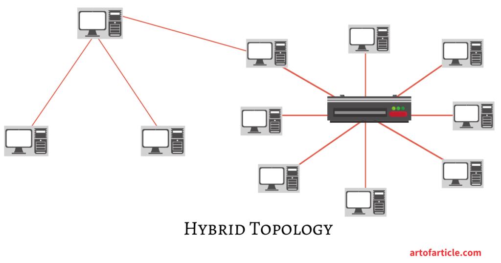 Network Topology-Hybrid Topology