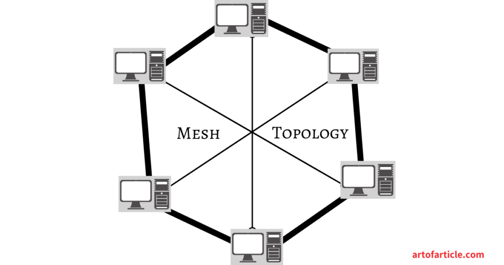Network Topology-Mesh Topology