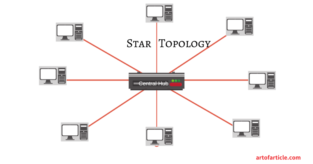Network Topology-Star Topology