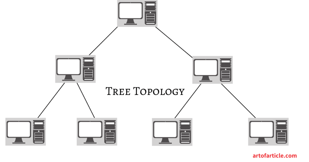 Network Topology-Tree Topology