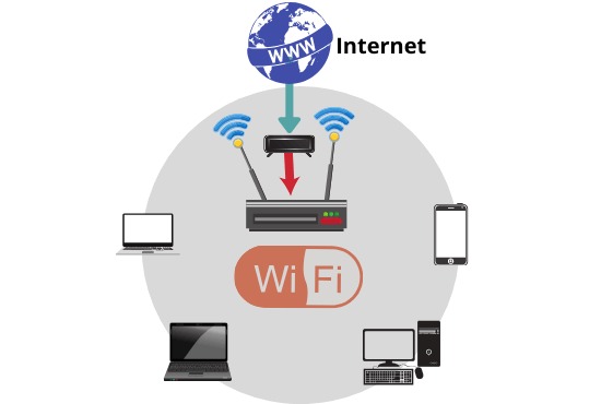 Wireless Network-Wi-Fi